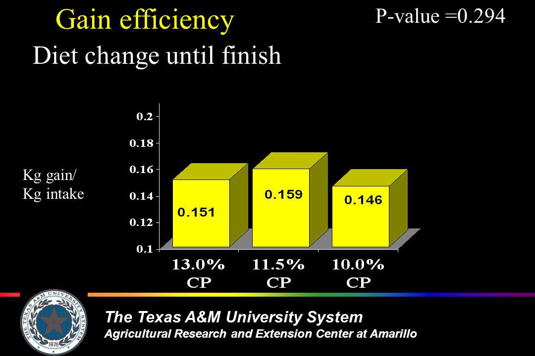 The Texas A&M University System Agricultural Research and Extension Center at Amarillo Gain efficiency Diet change until finish P-value =0.294 Kg gain/ Kg intake
