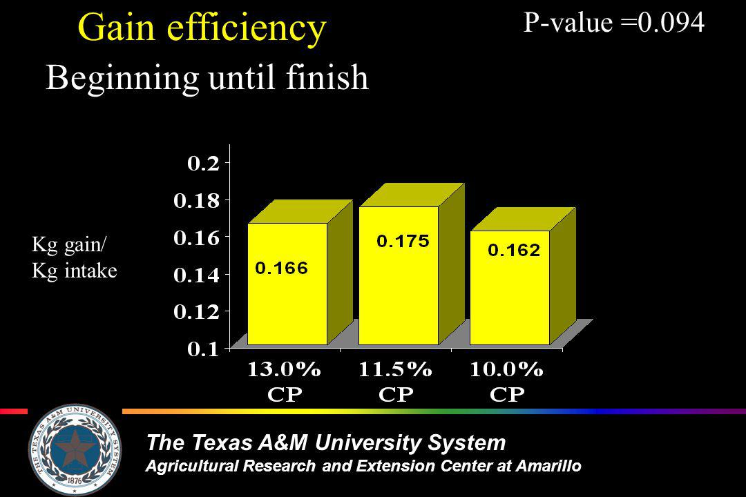 The Texas A&M University System Agricultural Research and Extension Center at Amarillo Gain efficiency Beginning until finish P-value =0.094 Kg gain/ Kg intake