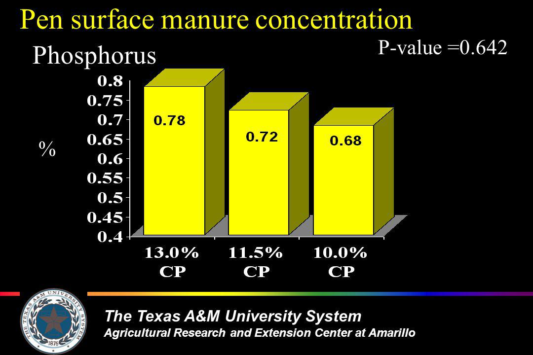 The Texas A&M University System Agricultural Research and Extension Center at Amarillo Pen surface manure concentration Phosphorus P-value =0.642 %