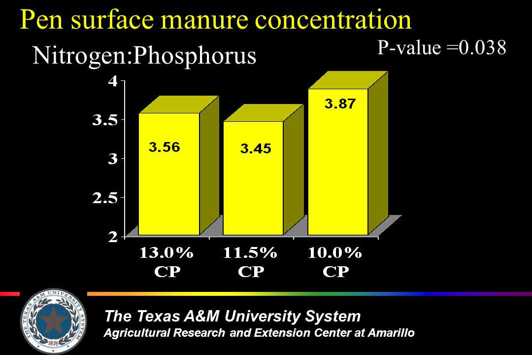 The Texas A&M University System Agricultural Research and Extension Center at Amarillo Pen surface manure concentration Nitrogen:Phosphorus P-value =0.038