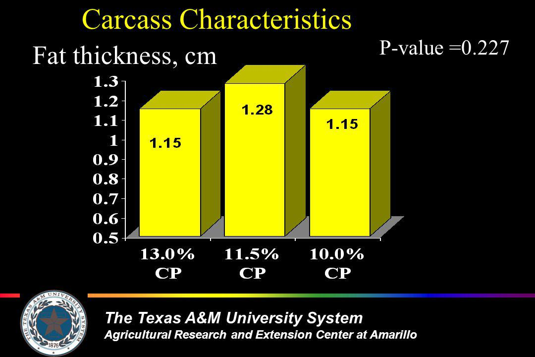 The Texas A&M University System Agricultural Research and Extension Center at Amarillo Carcass Characteristics Fat thickness, cm P-value =0.227