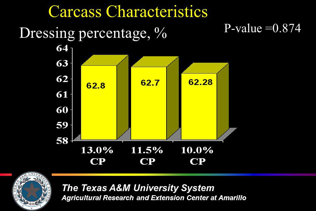 The Texas A&M University System Agricultural Research and Extension Center at Amarillo Carcass Characteristics Dressing percentage, % P-value =0.874