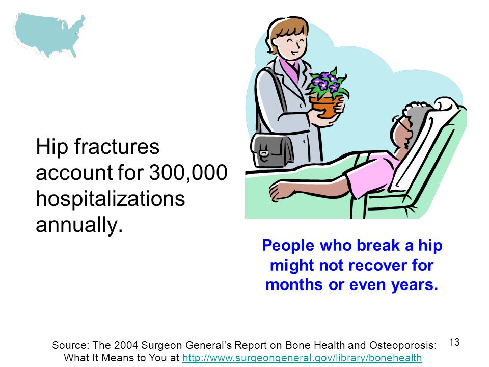 13 Hip fractures account for 300,000 hospitalizations annually.