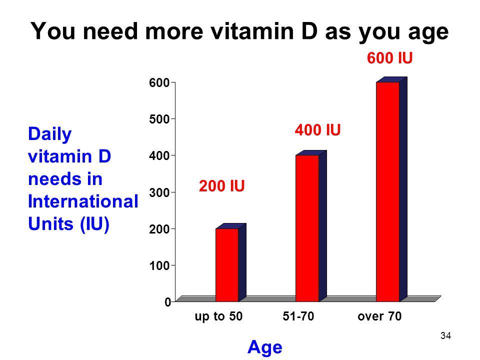 34 You need more vitamin D as you age Age Daily vitamin D needs in International Units (IU) 600 IU 200 IU 400 IU 0 100 200 300 400 500 600 up to 5051-