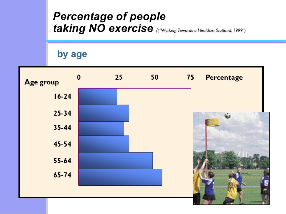 55-64 0255075 16-24 25-34 35-44 45-54 65-74Percentage Age group (Working Towards a Healthier Scotland, 1999) Percentage of people taking NO exercise ( (Working Towards a Healthier Scotland, 1999) by age