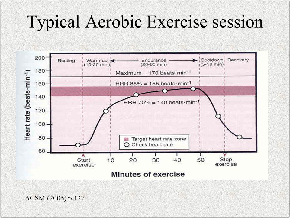 Typical Aerobic Exercise session ACSM (2006) p.137