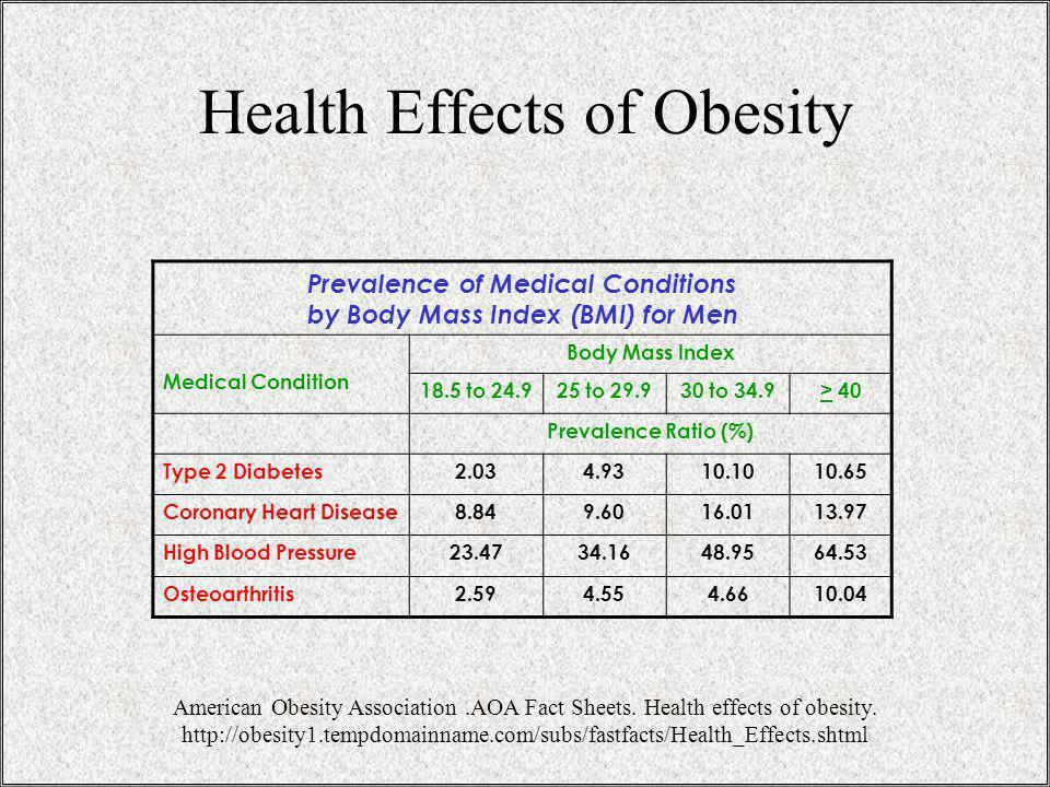 Health Effects of Obesity Prevalence of Medical Conditions by Body Mass Index (BMI) for Men Medical Condition Body Mass Index 18.5 to 24.925 to 29.930 to 34.9> 40 Prevalence Ratio (%) Type 2 Diabetes2.034.9310.1010.65 Coronary Heart Disease8.849.6016.0113.97 High Blood Pressure23.4734.1648.9564.53 Osteoarthritis2.594.554.6610.04 American Obesity Association.AOA Fact Sheets.