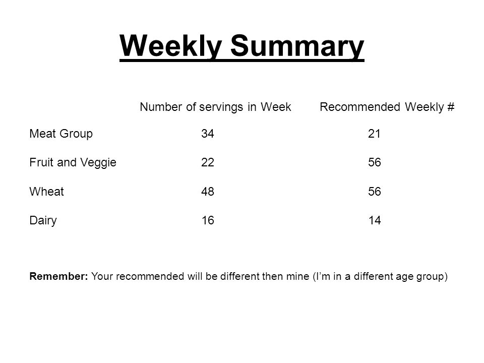 Weekly Summary Number of servings in WeekRecommended Weekly # Meat Group 3421 Fruit and Veggie 2256 Wheat 4856 Dairy 1614 Remember: Your recommended will be different then mine (Im in a different age group)