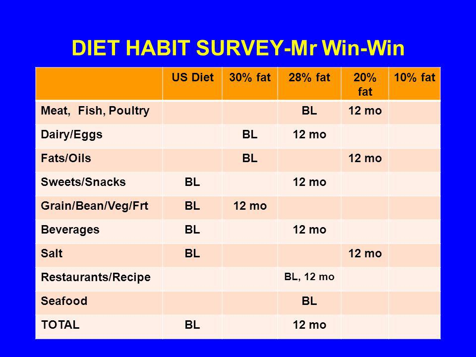 DIET HABIT SURVEY-Mr Win-Win US Diet30% fat28% fat20% fat 10% fat Meat, Fish, PoultryBL12 mo Dairy/EggsBL12 mo Fats/OilsBL12 mo Sweets/SnacksBL12 mo Grain/Bean/Veg/FrtBL12 mo BeveragesBL12 mo SaltBL12 mo Restaurants/Recipe BL, 12 mo SeafoodBL TOTALBL12 mo