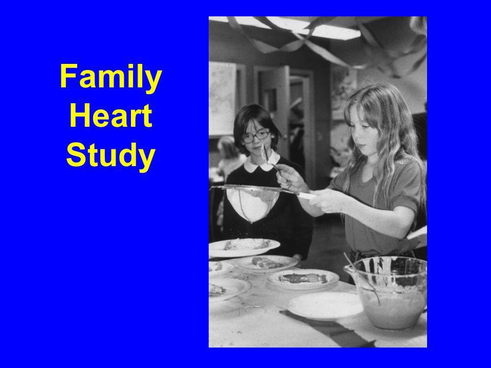 Family Heart Study