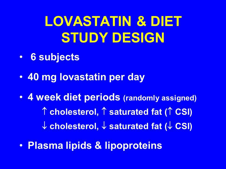 LOVASTATIN & DIET STUDY DESIGN 6 subjects 40 mg lovastatin per day 4 week diet periods (randomly assigned) cholesterol, saturated fat ( CSI) cholesterol, saturated fat ( CSI) Plasma lipids & lipoproteins