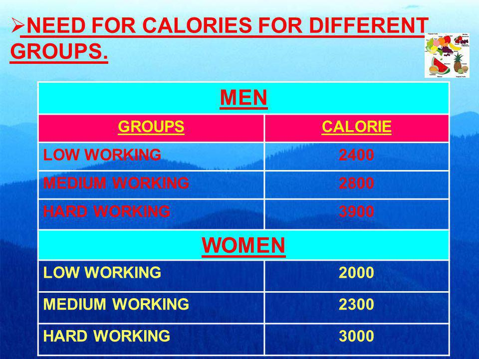 NEED FOR CALORIES FOR DIFFERENT GROUPS.