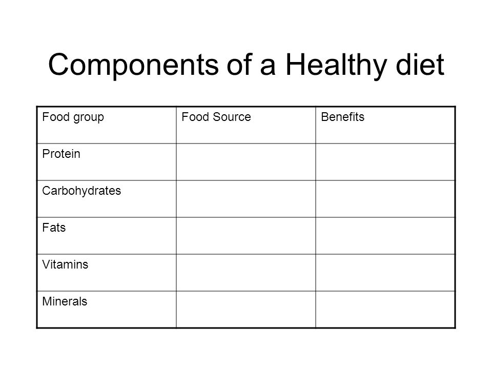 Components of a Healthy diet Food groupFood SourceBenefits Protein Carbohydrates Fats Vitamins Minerals