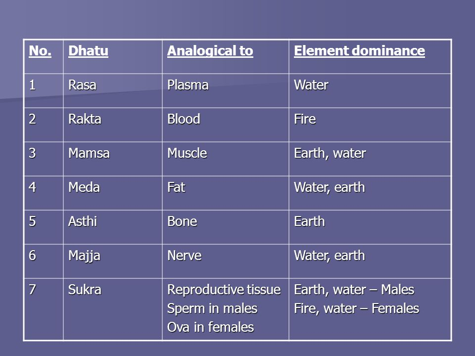 No.DhatuAnalogical toElement dominance 1RasaPlasmaWater 2RaktaBloodFire 3MamsaMuscle Earth, water 4MedaFat Water, earth 5AsthiBoneEarth 6MajjaNerve 7Sukra Reproductive tissue Sperm in males Ova in females Earth, water – Males Fire, water – Females
