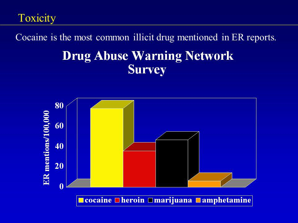 Toxicity Cocaine is the most common illicit drug mentioned in ER reports.