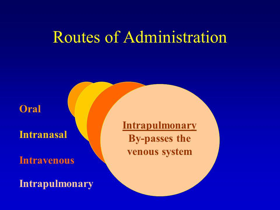 Routes of Administration Oral Intranasal Intrapulmonary Intravenous Intrapulmonary By-passes the venous system