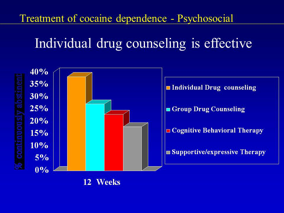 Treatment of cocaine dependence - Psychosocial Individual drug counseling is effective