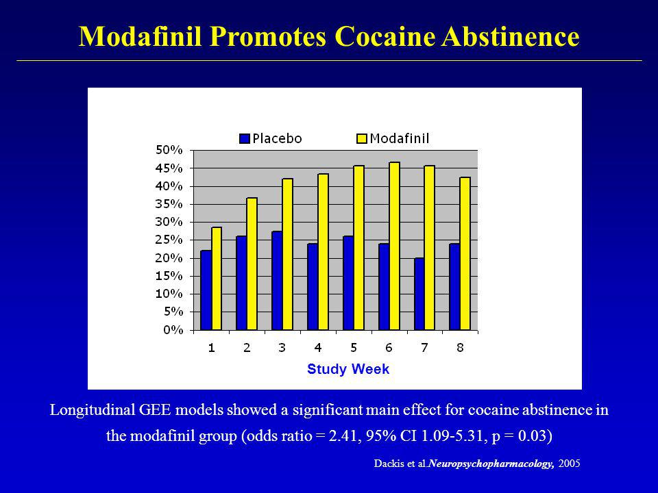 Modafinil Promotes Cocaine Abstinence Longitudinal GEE models showed a significant main effect for cocaine abstinence in the modafinil group (odds ratio = 2.41, 95% CI 1.09-5.31, p = 0.03) Study Week Dackis et al.Neuropsychopharmacology, 2005