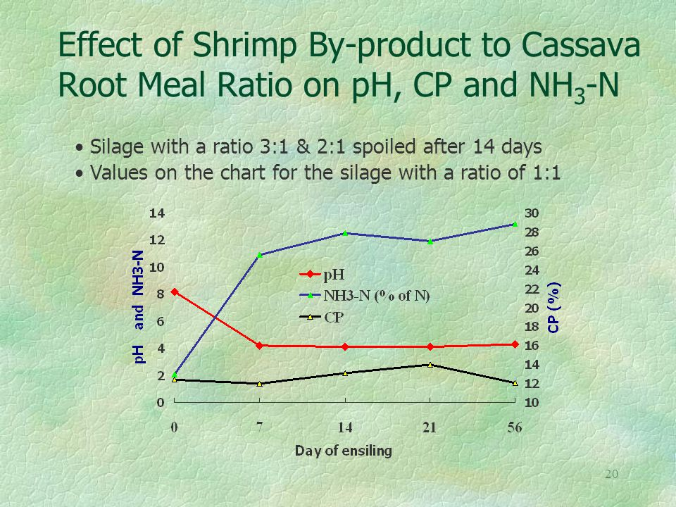 19 Effect of SBP to Molasses Ratio on pH, CP and NH 3 -N Silage with a ratio 6:1 & 4:1 spoiled after 14 days Values on the chart for the silage with r