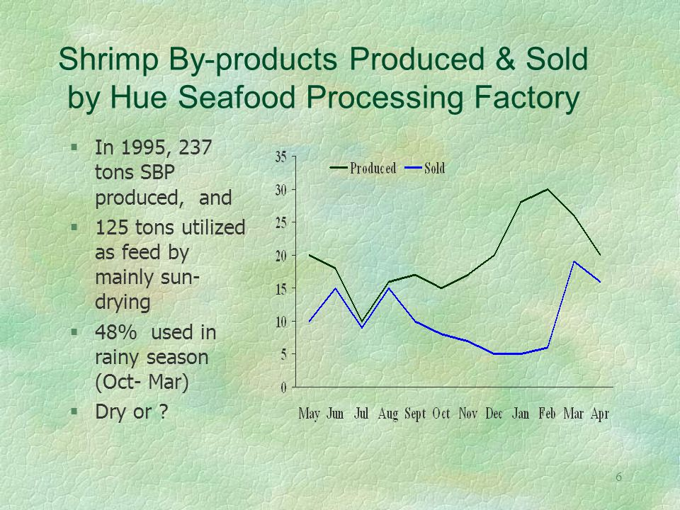 6 Shrimp By-products Produced & Sold by Hue Seafood Processing Factory §In 1995, 237 tons SBP produced, and §125 tons utilized as feed by mainly sun- drying §48% used in rainy season (Oct- Mar) Dry or ?