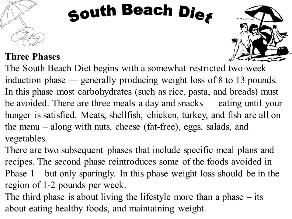 Three Phases The South Beach Diet begins with a somewhat restricted two-week induction phase generally producing weight loss of 8 to 13 pounds.
