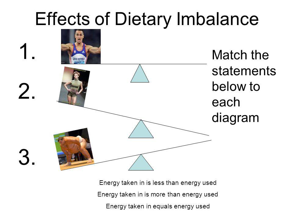 Effects of Dietary Imbalance 1. 2. 3.