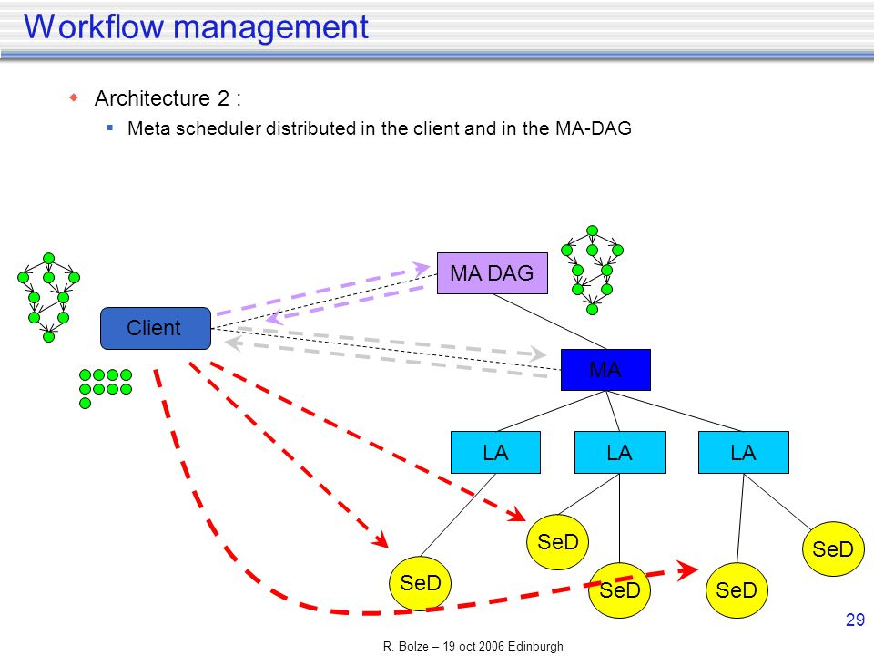 R. Bolze – 19 oct 2006 Edinburgh 29 Workflow management Architecture 2 : Meta scheduler distributed in the client and in the MA-DAG Client MA LA SeD M