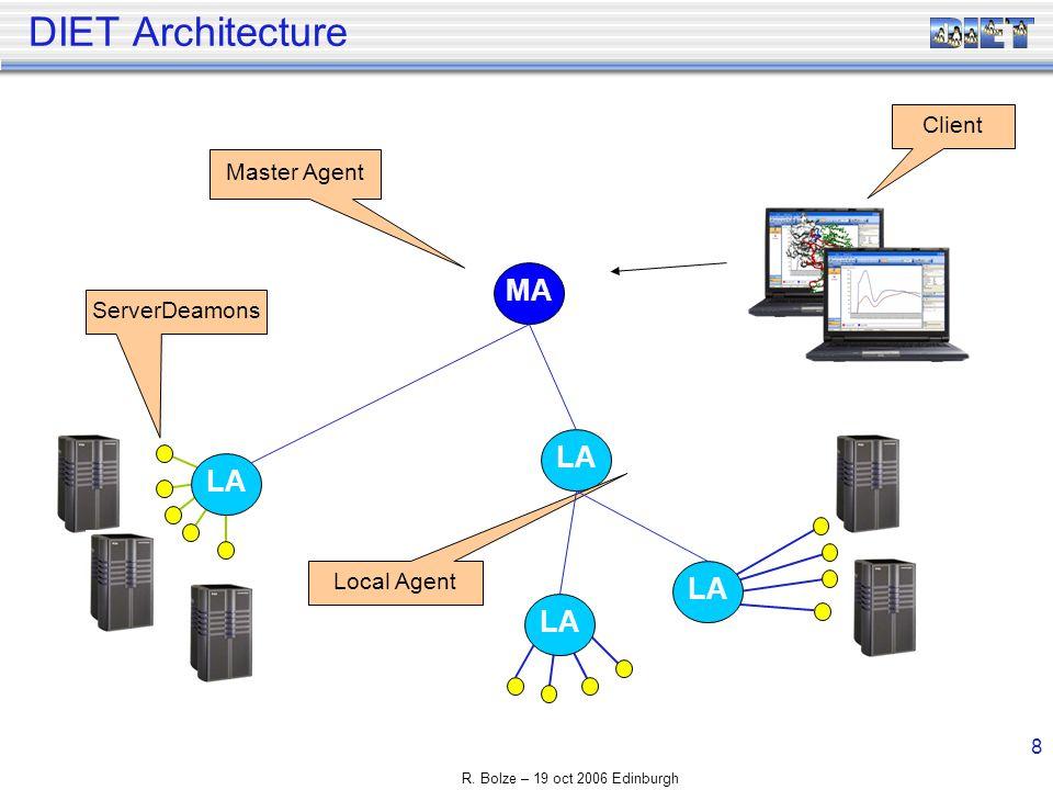 R. Bolze – 19 oct 2006 Edinburgh 8 DIET Architecture LA MA LA ServerDeamons Master Agent Local Agent Client LA