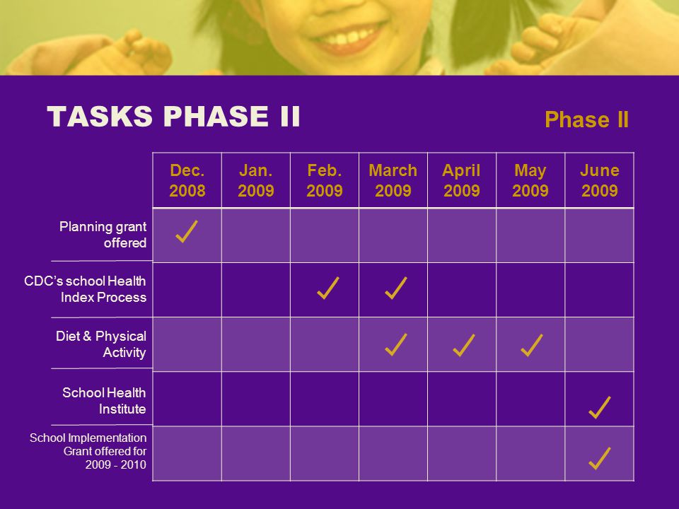 TASKS PHASE II Dec. 2008 Jan. 2009 Feb. 2009 March 2009 April 2009 May 2009 June 2009 Phase II Planning grant offered CDCs school Health Index Process