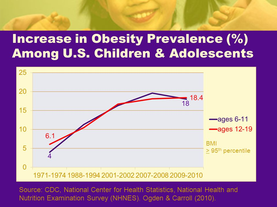 Changes in Child & Adolescent Obesity Prevalence (%): RFSA vs.