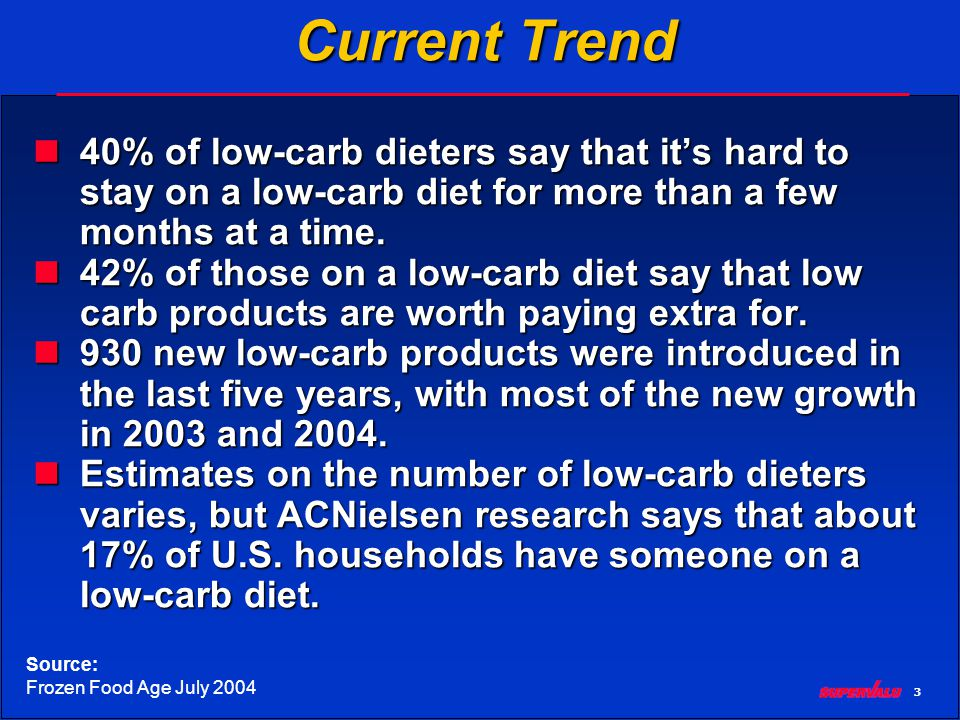 3 Current Trend 40% of low-carb dieters say that its hard to stay on a low-carb diet for more than a few months at a time.