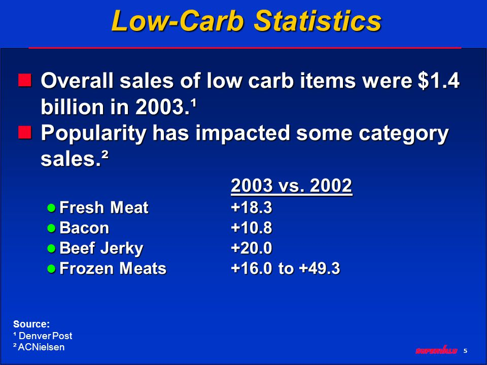 6 Low-Carb Statistics The low carb industry has created a whole new specialized retail sector.