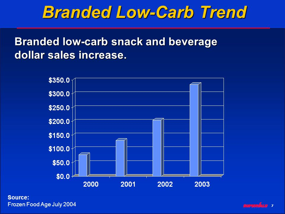 7 Branded Low-Carb Trend Branded low-carb snack and beverage dollar sales increase.
