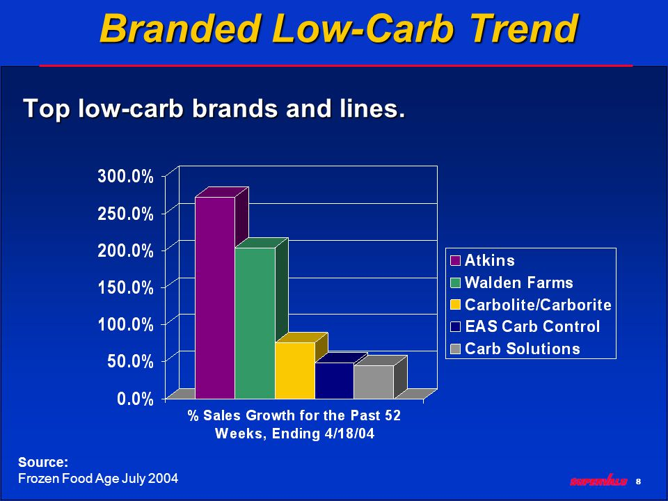 8 Branded Low-Carb Trend Top low-carb brands and lines. Source: Frozen Food Age July 2004