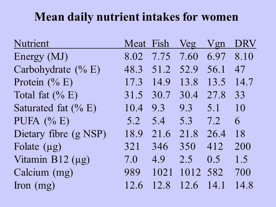 Mean daily nutrient intakes for women NutrientMeatFishVegVgnDRV Energy (MJ)8.027.757.606.978.10 Carbohydrate (% E)48.351.252.956.147 Protein (% E)17.314.913.813.514.7 Total fat (% E)31.530.730.427.833 Saturated fat (% E)10.49.39.35.110 PUFA (% E) 5.25.45.37.26 Dietary fibre (g NSP)18.921.621.826.418 Folate (µg)321346350412200 Vitamin B12 (µg)7.04.92.50.51.5 Calcium (mg)98910211012582700 Iron (mg)12.612.812.614.114.8