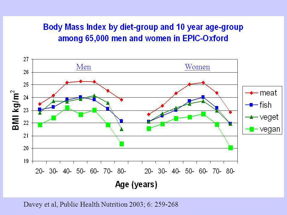 Davey et al, Public Health Nutrition 2003; 6: 259-268 MenWomen