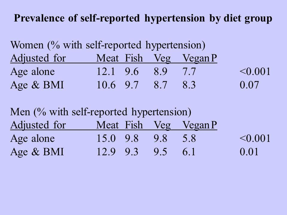 Prevalence of self-reported hypertension by diet group Women (% with self-reported hypertension) Adjusted forMeatFishVegVeganP Age alone12.19.68.97.7<0.001 Age & BMI10.69.78.78.30.07 Men (% with self-reported hypertension) Adjusted forMeatFishVegVeganP Age alone15.09.89.85.8<0.001 Age & BMI12.99.39.56.10.01