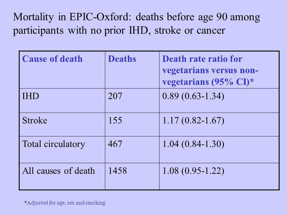 Mortality in EPIC-Oxford: deaths before age 90 among participants with no prior IHD, stroke or cancer Cause of deathDeathsDeath rate ratio for vegetarians versus non- vegetarians (95% CI)* IHD2070.89 (0.63-1.34) Stroke1551.17 (0.82-1.67) Total circulatory4671.04 (0.84-1.30) All causes of death14581.08 (0.95-1.22) *Adjusted for age, sex and smoking