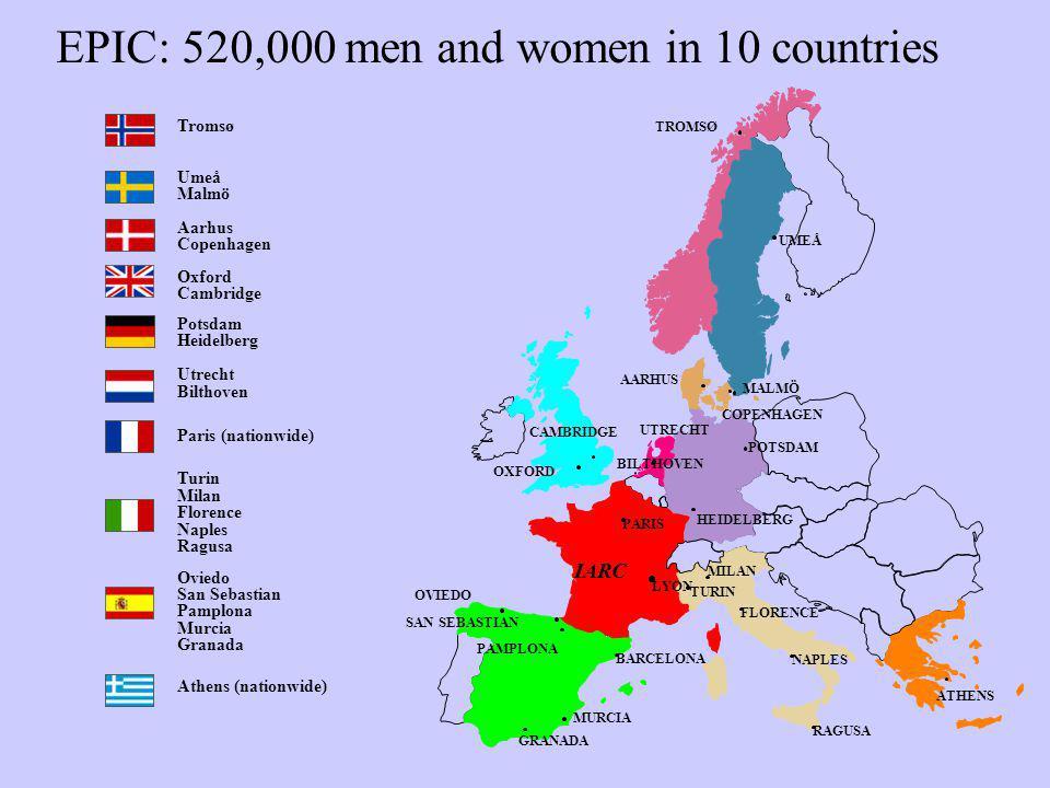 EPIC: 520,000 men and women in 10 countries IARC LYON PARIS FLORENCE MILAN RAGUSA TURIN NAPLES BARCELONA OVIEDO GRANADA MURCIA PAMPLONA SAN SEBASTIAN