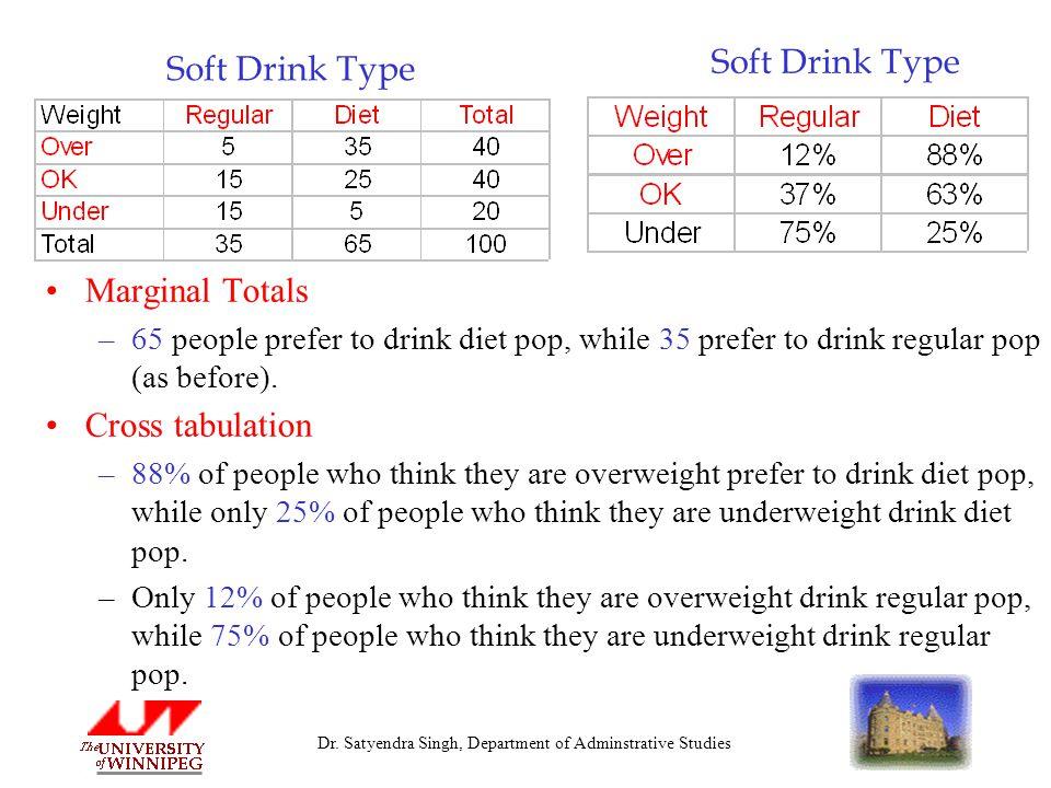Dr. Satyendra Singh, Department of Adminstrative Studies Soft Drink Type Marginal Totals –65 people prefer to drink diet pop, while 35 prefer to drink