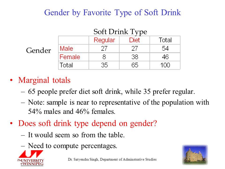 Dr. Satyendra Singh, Department of Adminstrative Studies Gender by Favorite Type of Soft Drink Marginal totals –65 people prefer diet soft drink, whil