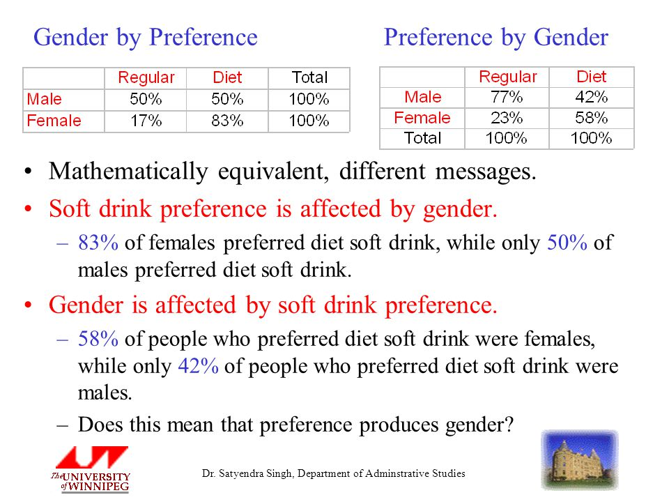 Dr. Satyendra Singh, Department of Adminstrative Studies Gender by Preference Preference by Gender Mathematically equivalent, different messages. Soft