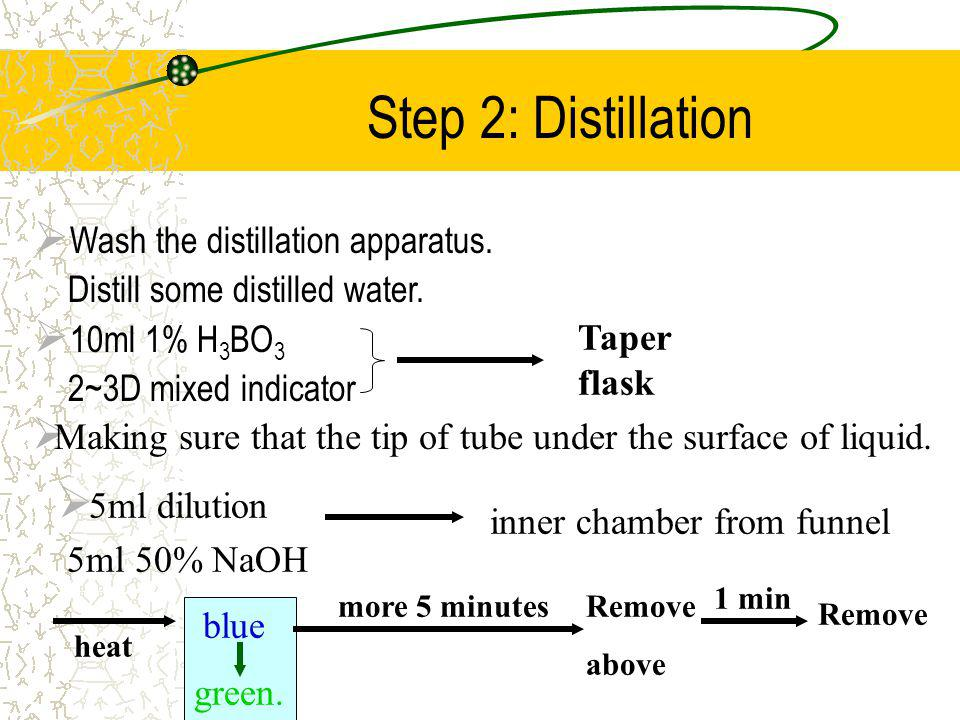 Step 1: Wet Digestion Reagent: K 2 SO 4 : increasing boiling point CuSO 4 : catalyst H 2 SO 4 : oxidant Basic reaction: CH 2 (NH 2 )COOH + H 2 SO 4 CH 2 (NH 2 )OH + CO 2 + SO 2 + H 2 O CH 2 (NH 2 )OH + H 2 SO 4 NH 3 + CO 2 + SO 2 + H 2 O 2 NH 3 + H 2 SO 4 (NH4) 2 SO 4