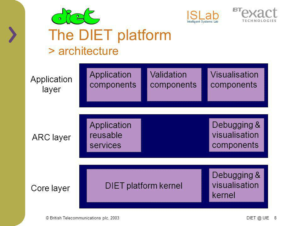 © British Telecommunications plc, 2003 DIET @ UIE 8 The DIET platform > architecture Application layer ARC layer Core layer Application reusable services Application components Visualisation components Validation components DIET platform kernel Debugging & visualisation kernel Debugging & visualisation components