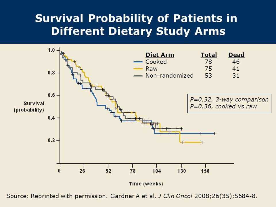 Survival Probability of Patients in Different Dietary Study Arms P=0.32, 3-way comparison P=0.36, cooked vs raw Diet ArmTotalDead Cooked 78 46 Raw 75