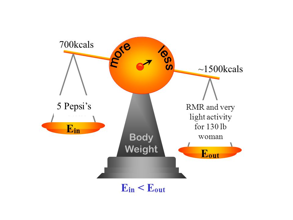 Body Weight Food Drink E in E out PA RMR E in < E out 700kcals RMR and very light activity for 130 lb woman 5 Pepsis ~1500kcals
