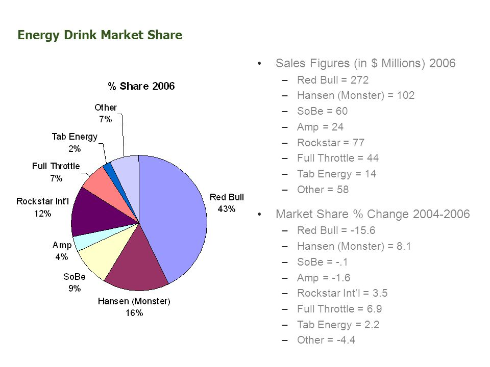 Sales Figures (in $ Millions) 2006 –Red Bull = 272 –Hansen (Monster) = 102 –SoBe = 60 –Amp = 24 –Rockstar = 77 –Full Throttle = 44 –Tab Energy = 14 –Other = 58 Market Share % Change 2004-2006 –Red Bull = -15.6 –Hansen (Monster) = 8.1 –SoBe = -.1 –Amp = -1.6 –Rockstar Intl = 3.5 –Full Throttle = 6.9 –Tab Energy = 2.2 –Other = -4.4 Energy Drink Market Share