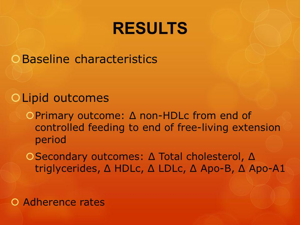 RESULTS Baseline characteristics Lipid outcomes Primary outcome: non-HDLc from end of controlled feeding to end of free-living extension period Secondary outcomes: Total cholesterol, triglycerides, HDLc, LDLc, Apo-B, Apo-A1 Adherence rates