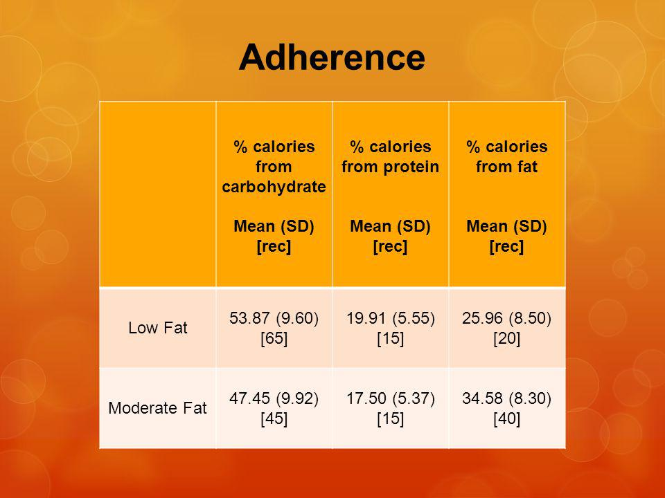Adherence % calories from carbohydrate Mean (SD) [rec] % calories from protein Mean (SD) [rec] % calories from fat Mean (SD) [rec] Low Fat 53.87 (9.60) [65] 19.91 (5.55) [15] 25.96 (8.50) [20] Moderate Fat 47.45 (9.92) [45] 17.50 (5.37) [15] 34.58 (8.30) [40]