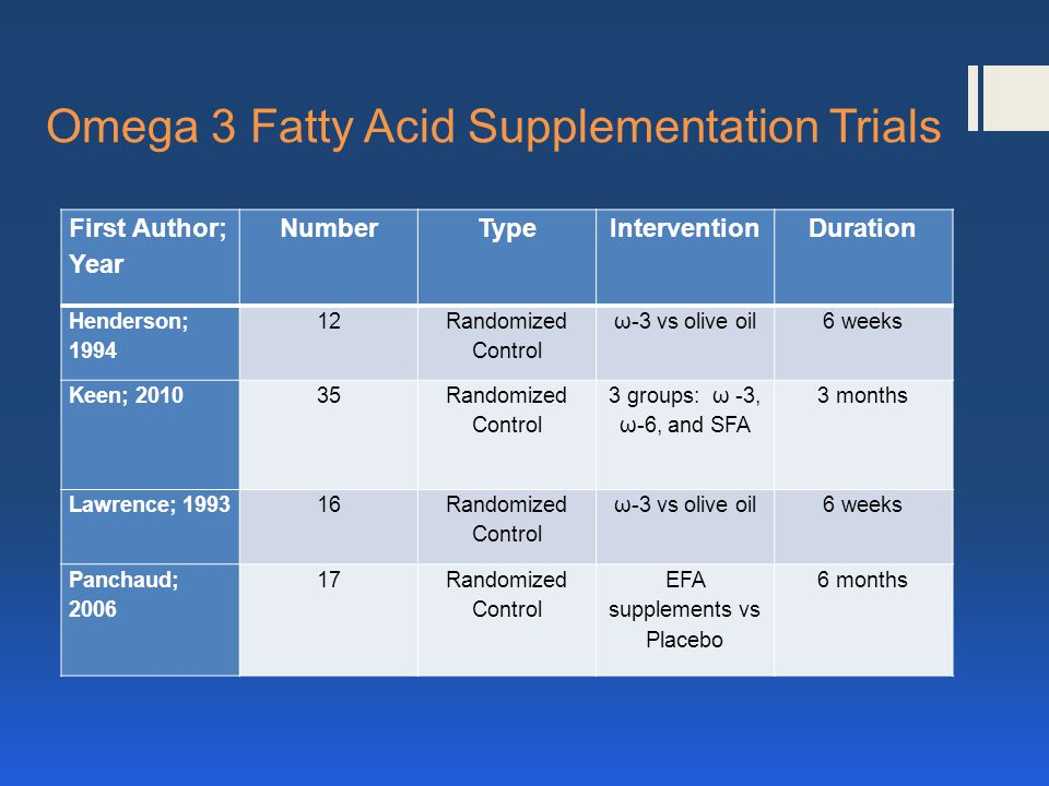 Omega 3 Fatty Acid Supplementation Trials First Author; Year NumberTypeInterventionDuration Henderson; 1994 12 Randomized Control ω-3 vs olive oil6 weeks Keen; 201035 Randomized Control 3 groups: ω -3, ω-6, and SFA 3 months Lawrence; 199316 Randomized Control ω-3 vs olive oil6 weeks Panchaud; 2006 17Randomized Control EFA supplements vs Placebo 6 months